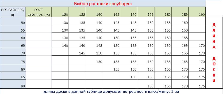 Таблица ростовок сноуборда
