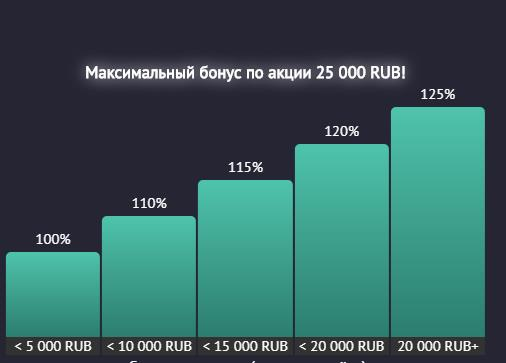 Система бонусов в pin up в зависимости от суммы депозита